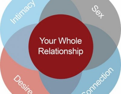Your Whole Relationship: Sex, Desire, Intimacy and Connection – April 13 – 15, 2018